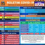 BOLETIM COVID-19  EM 05/04/2021