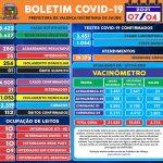 BOLETIM COVID-19  EM 07/04/2021