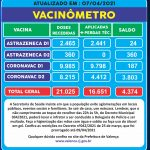 Prefeitura aguarda a chegada de novo lote de vacinas para dar continuidade em imunização
